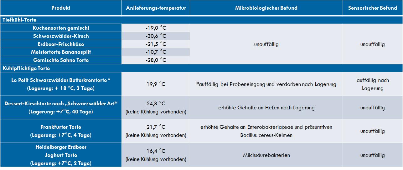 Anlieferungstemperaturen, sensorische und mikrobiologische Untersuchungsergebnissen bei den Testbestellungen.