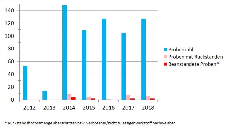 In der Graphik 1 sind in einem Säulendiagramm die Untersuchungsergebnisse von Krebstieren aus Aquakultur seit 2012 dargestellt. In dem Diagramm sind für die einzelnen Jahre jeweils die Anzahl der untersuchten Proben, die Anzahl der Proben in denen Rückstände nachgewiesen wurden und die Anzahl der Proben die beanstandet (Rückstandshöchstmenge überschritten bzw. verbotener/nicht zulässiger Wirkstoff nachweisbar) wurden dargestellt. In den Jahren 2012/2013 wurden in den erhobenen Proben keine Rückstände nachgewiesen. Seit 2014 wurden jährlich um die 100-120 Proben untersucht von denen in jeweils circa 5% der Proben Rückstände von pharmakologisch wirksamen Stoffen nachgewiesen wurden. Die Beanstandungsquote lag bei circa 2%.