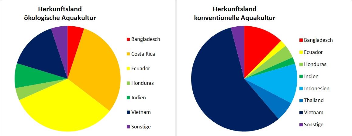 In den Graphik 2 und 3 sind als Kreisdiagramme die Herkunftsländer der Probe aus ökologischer und konventioneller Aquakultur dargestellt. Aus Mittelamerika (Costa Rica, Ecuador, Honduras) stammen die meisten Proben aus ökologischer Aquakultur (ca.70%). Nur ein kleiner Teil der Proben aus ökologischer Aquakultur stammt aus Südostasien (Vietnam, Bangladesch; ca.20 %) Die Proben aus konventioneller Aquakultur stammen hauptsächlich aus Südostasien (Vietnam, Indonesien, Bangladesch, Thailand; ca. 90%). Nur ein kleiner Teil der Proben aus konventioneller Aquakultur stammt aus Mittelamerika (Ecuador, Honduras; ca.6%).
