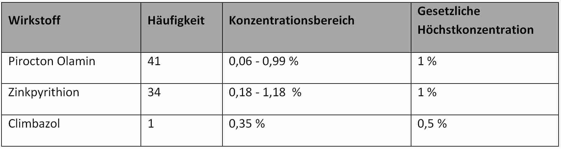 Häufigkeit der Antischuppen-Wirkstoffe Pirocton Olamin, Zinkpyrithion und Climabzol in Shampoos (Gesamtprobenzahl: 76), Konzentrationsbereich und gesetzliche Höchstkonzentration.