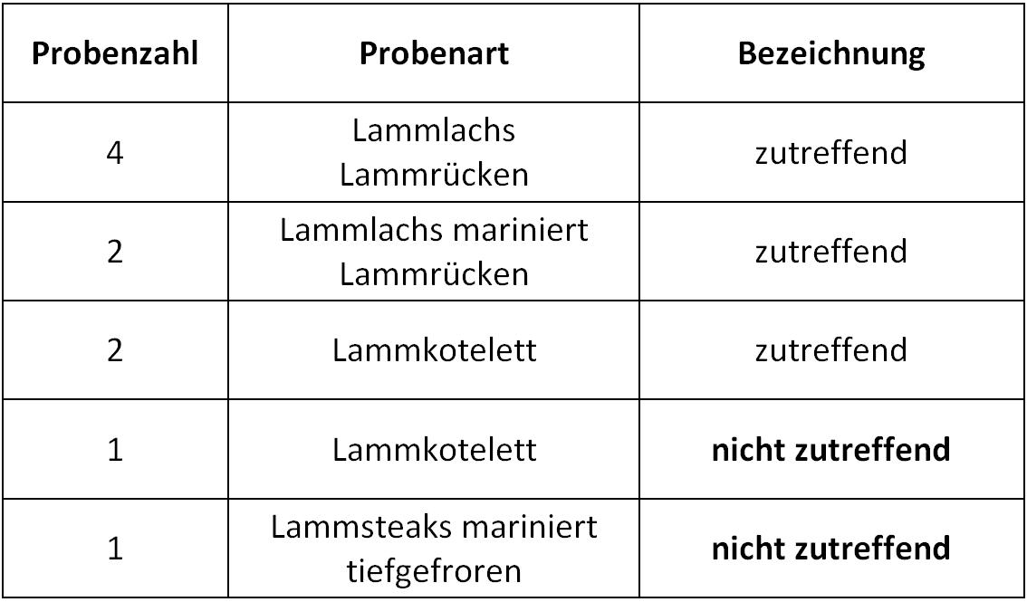 Die Tabelle zeigt die Zusammenfassung der im vorangegangenen Text beschriebenen Proben und das Untersuchungsergebnis.
