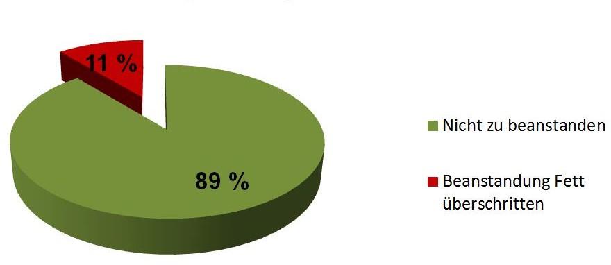 Gezeigt wird ein tortenförmiges Diagramm: Ein kleines Tortenstück mit Aufschrift 11 Prozent entspricht Anteil Beanstandung Fett überschritten. Ein großes Tortenstück mit Aufschrift 89 Prozent entspricht Anteil nicht zu beanstanden.