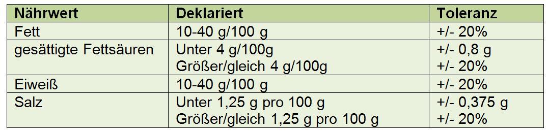 Gezeigt werden in den Spalten der Tabelle die Nährwerte, der deklarierte Wert und die dabei zulässige Toleranz: Nährwert Fett, deklariert ist ein Wert zwischen 10 bis 40 g pro 100 g, zulässige Toleranz beträgt plus/minus 20 Prozent. Nährwert gesättigte Fettsäuren, deklariert ist ein Wert unter 4 g pro 100 g, zulässige Toleranz beträgt plus/minus 0,8 g. Nährwert gesättigte Fettsäuren, deklariert ist ein Wert größer/gleich 4 g pro 100 g, zulässige Toleranz beträgt plus/minus 20 Prozent. Nährwert Eiweiß, deklariert ist ein Wert zwischen 10 bis 40 g pro100 g, zulässige Toleranz beträgt plus/minus 20 Prozent; Nährwert Salz, deklariert ist ein Wert unter 1,25 g pro 100 g, zulässige Toleranz beträgt plus/minus 0,375 g. Nährwert Salz, deklariert ist ein Wert größer/gleich 1,25 g pro 100 g, zulässige Toleranz beträgt plus/minus 20 Prozent.