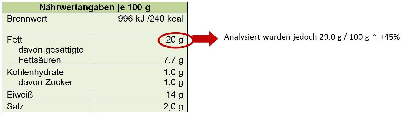 Gezeigt werden die Nährwertangaben einer Probe Putenwürstchen je 100 g. In der Nährwerttabelle ist ein Fettgehalt von 20 g je 100 g angegeben. Daneben wird der analysierte Gehalt gezeigt, der 29,0 g Fett pro 100 g beträgt, das entspricht einer Überschreitung von plus 45 Prozent.