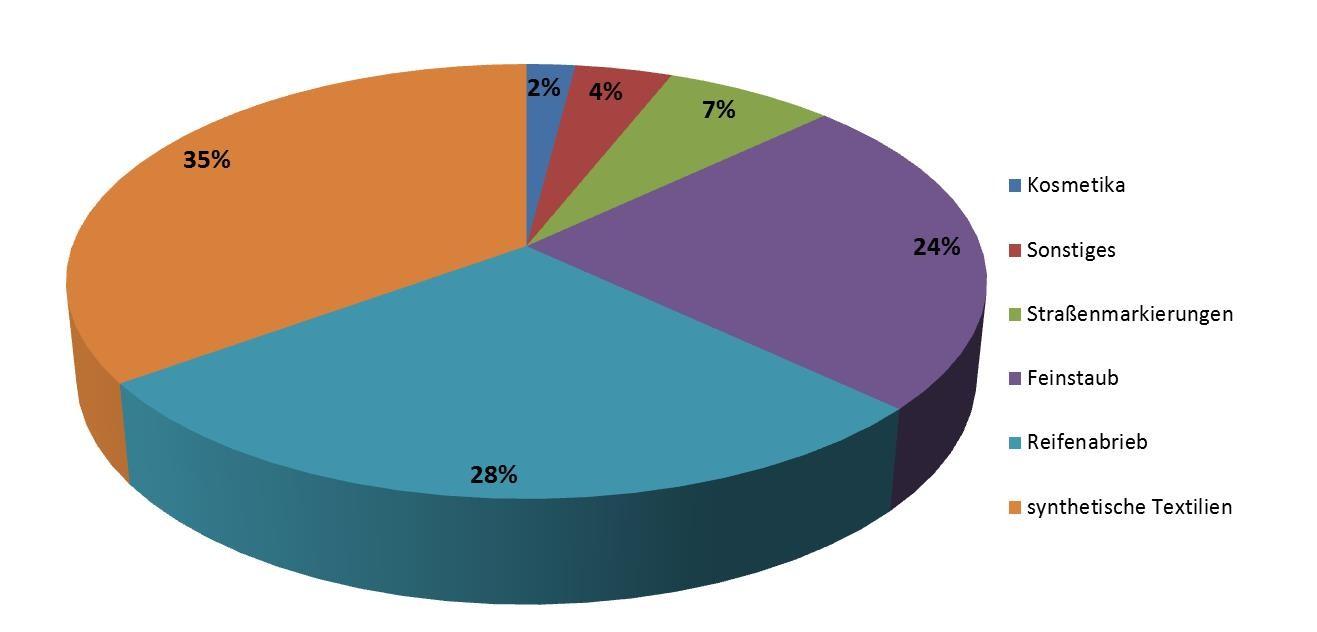 Abbildung 2: Prozentuale Verteilung der Einträge in die Umwelt von Mikroplastik. Die Verteilung ist wie folgt: 35% synthetische Textilien, 28% Reifenabrieb, 24% Feinstaub, 7% Straßenmarkierungen, 2% Kosmetika und 4% Sonstiges [7].