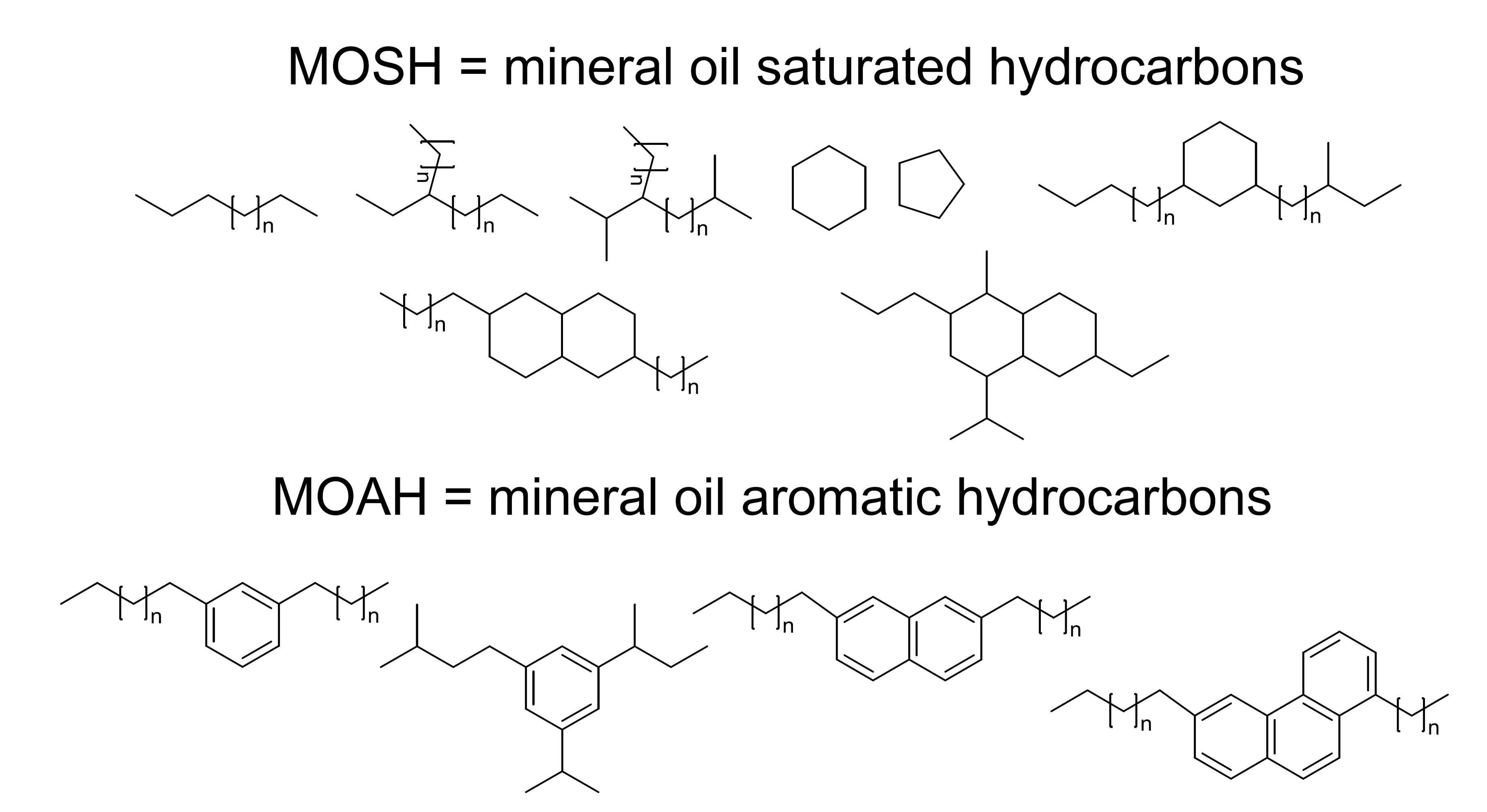 Die Abbildung zeigt chemische Strukturformeln für MOSH und MOAH.