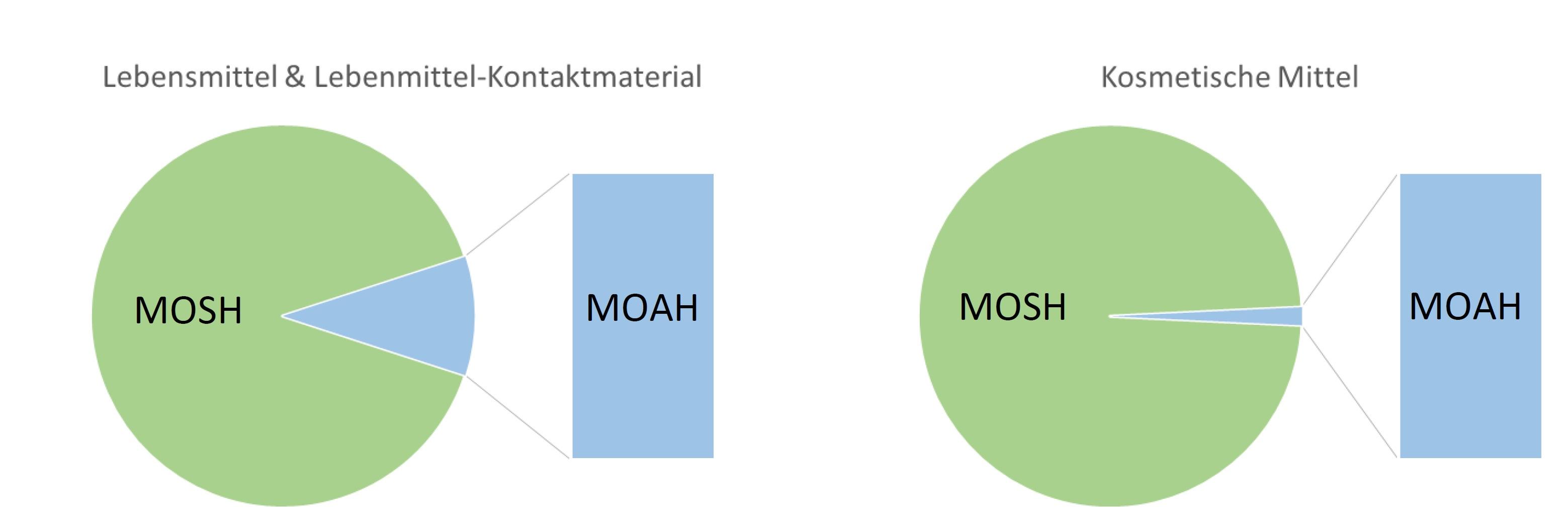 Das Schaubild zeigt zwei Kuchendiagramm mit jeweils den Anteilen von MOSH bzw. MOAH. Bei Lebensmitteln und Lebensmittel-Kontaktmaterial liegt der MOAH Anteil bei etwa einem Sechstel, bei Kosmetischen Mitteln ist er verschwindend gering.