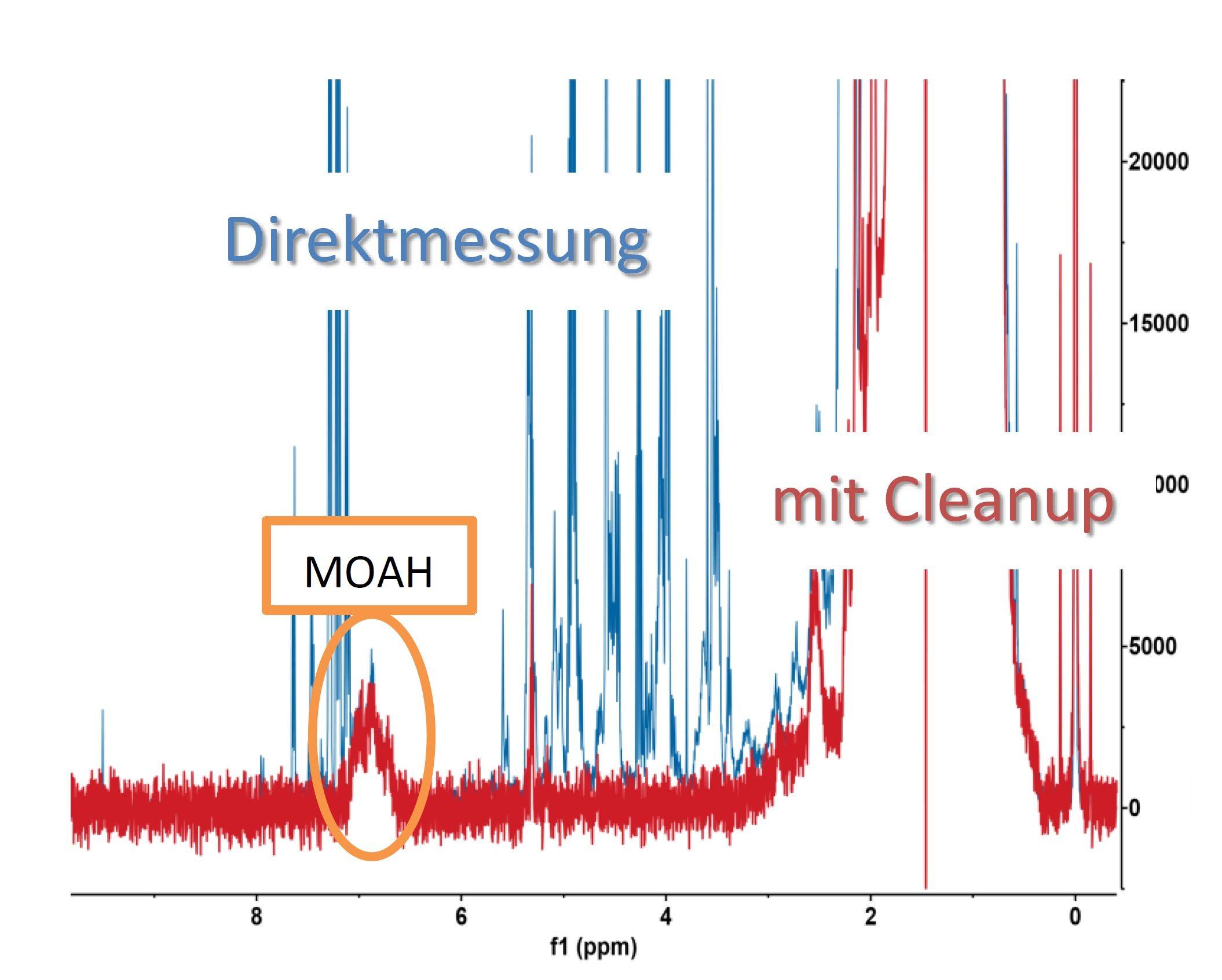 1H-NMR-Spektren eines Lippenprodukts vor dem Cleanup (rotes Spektrum) und nach dem Cleanup (blaues Spektrum). Im blauen Spektrum fehlen Störsignale.