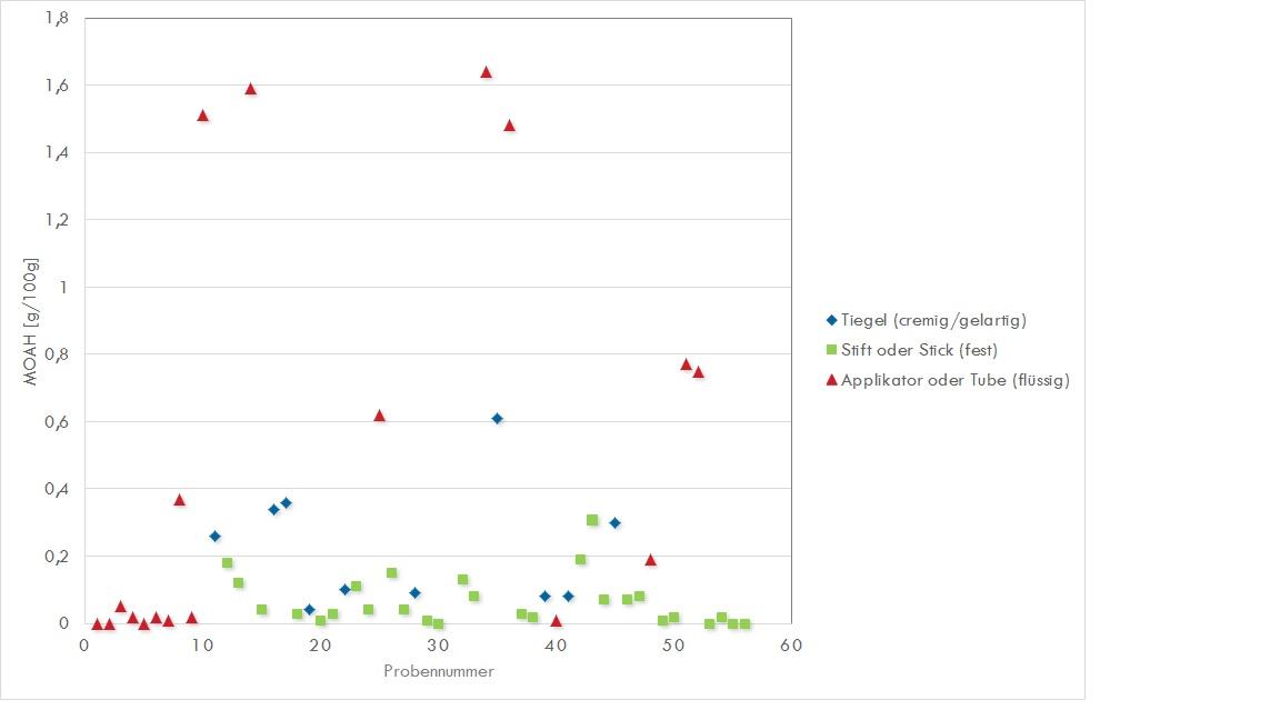 Darstellung der mittels NMR quantifizierten MOAH-Gehalte von 57 Lippenprodukten.
