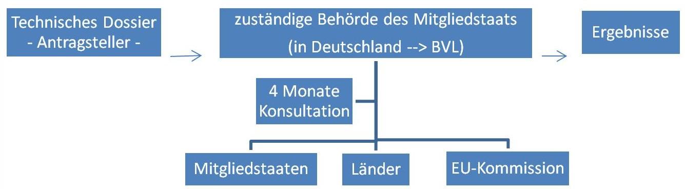 """Das Bild zeigt ein Ablaufschema des Konsultationsverfahrens zur Bestimmung des Status """"neuartig"""" bzw. """"nicht neuartig""""."""