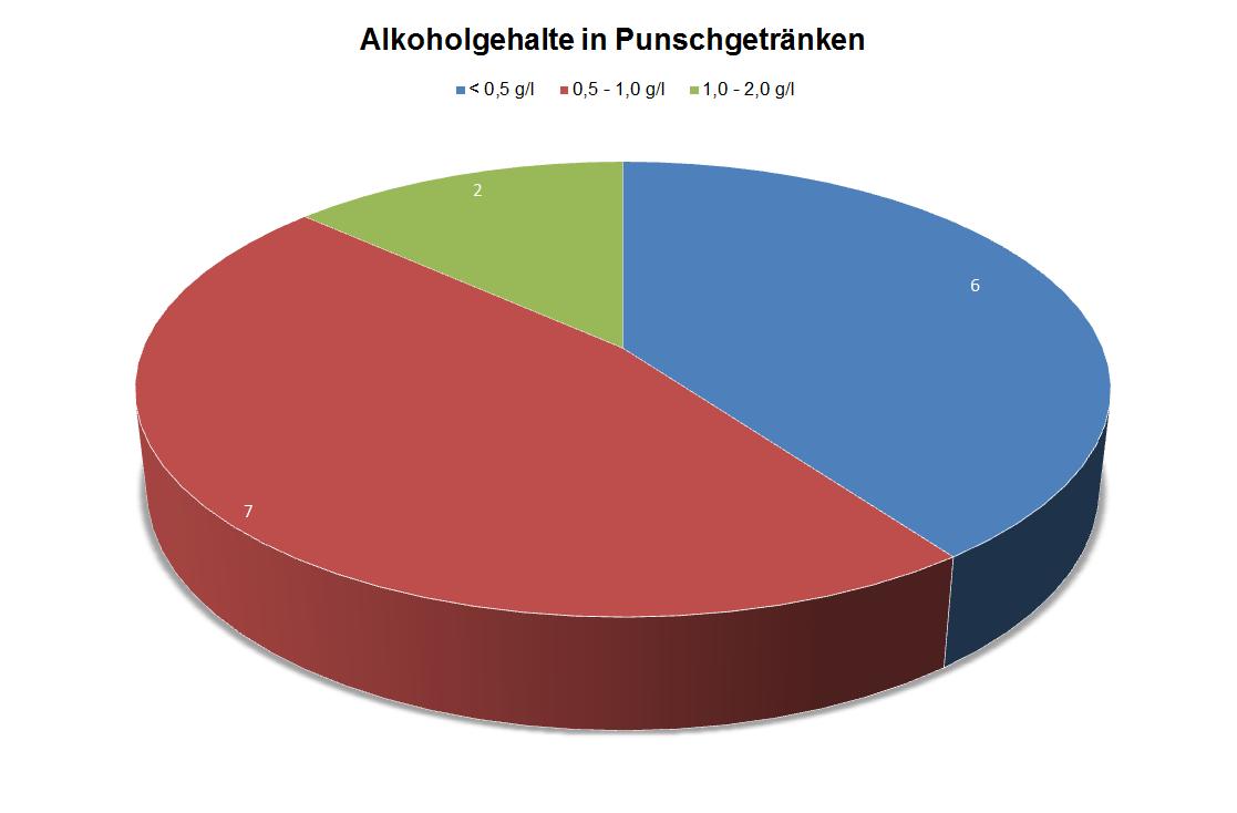 Das Bild zeigt die Anzahl der Alkoholgehalte in Punschgetränken als Kreisdiagramm. Bei sechs Proben lag der Gehalt unter 0,5 g/l, bei sieben Proben zwischen 0,5 und 1,0 g/l und bei zwei Proben zwischen 1,0 und 2,0 g/l..