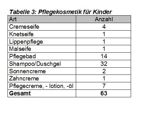 Tabelle 3: Pflegekosmetik für Kinder