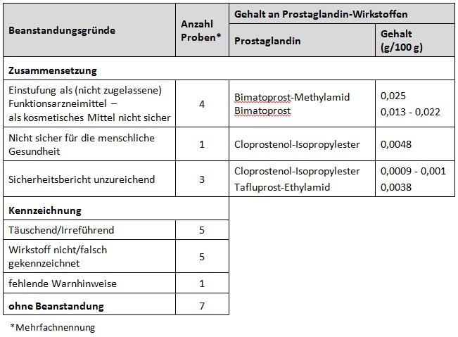 """Tabelle: Übersicht der Ergebnisse des Projektes """"Wimpernwachstumsmittel"""""""