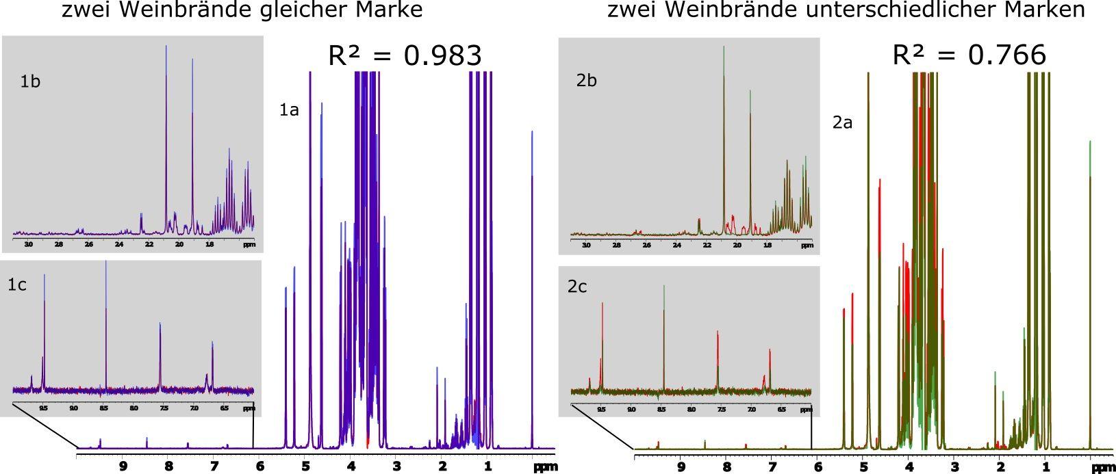 Abbildung 1: Grafik spektraler Vergleichsuntersuchungen.