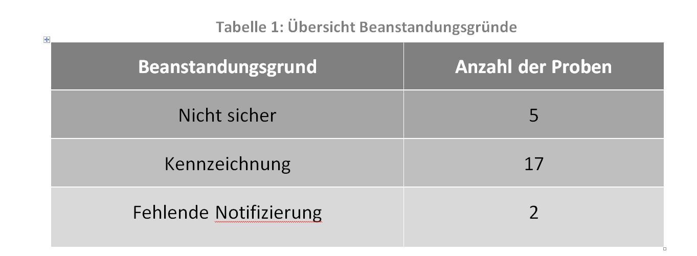 Bild einer Tabelle mit Beanstandungsgründen