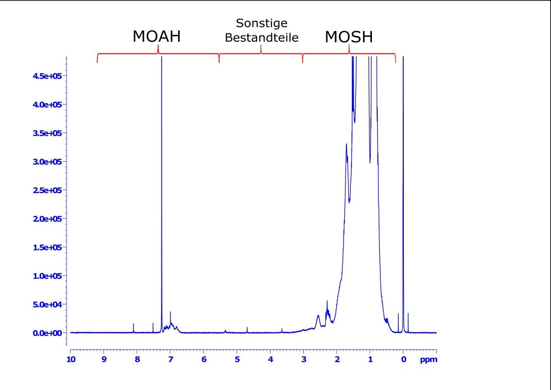 NMR Spektrum eines Melkfettes mit den charakteristischen MOSH- und MOAH-Bereichen (Messbedingungen und Details, siehe [1]).
