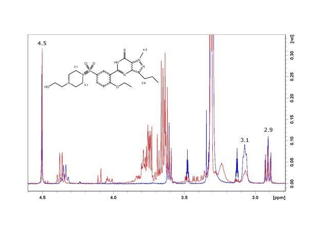 Die Abbildung zeigt NMR Spektren von einer positiven Probe im Vergleich zum Referenzstandard. Die charakteristischen Resonanzen stimmen in Standard und Probe überein. Dies zeigt die Überlagerung der roten und blauen Linien