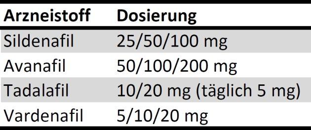 Die Tabelle zeigt die Dosierung in der Sildenafil und seine zugelassenen Derivate    verschrieben werden. Die Dosierung beginnt bei 5 mg für Vardenafil und endet bei 200 mg für Avanafil.