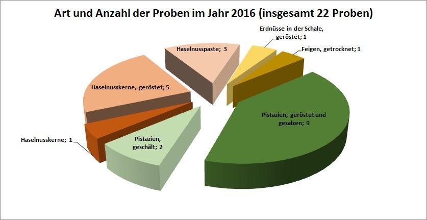 Proben 2016; Zum Vergrößern klicken