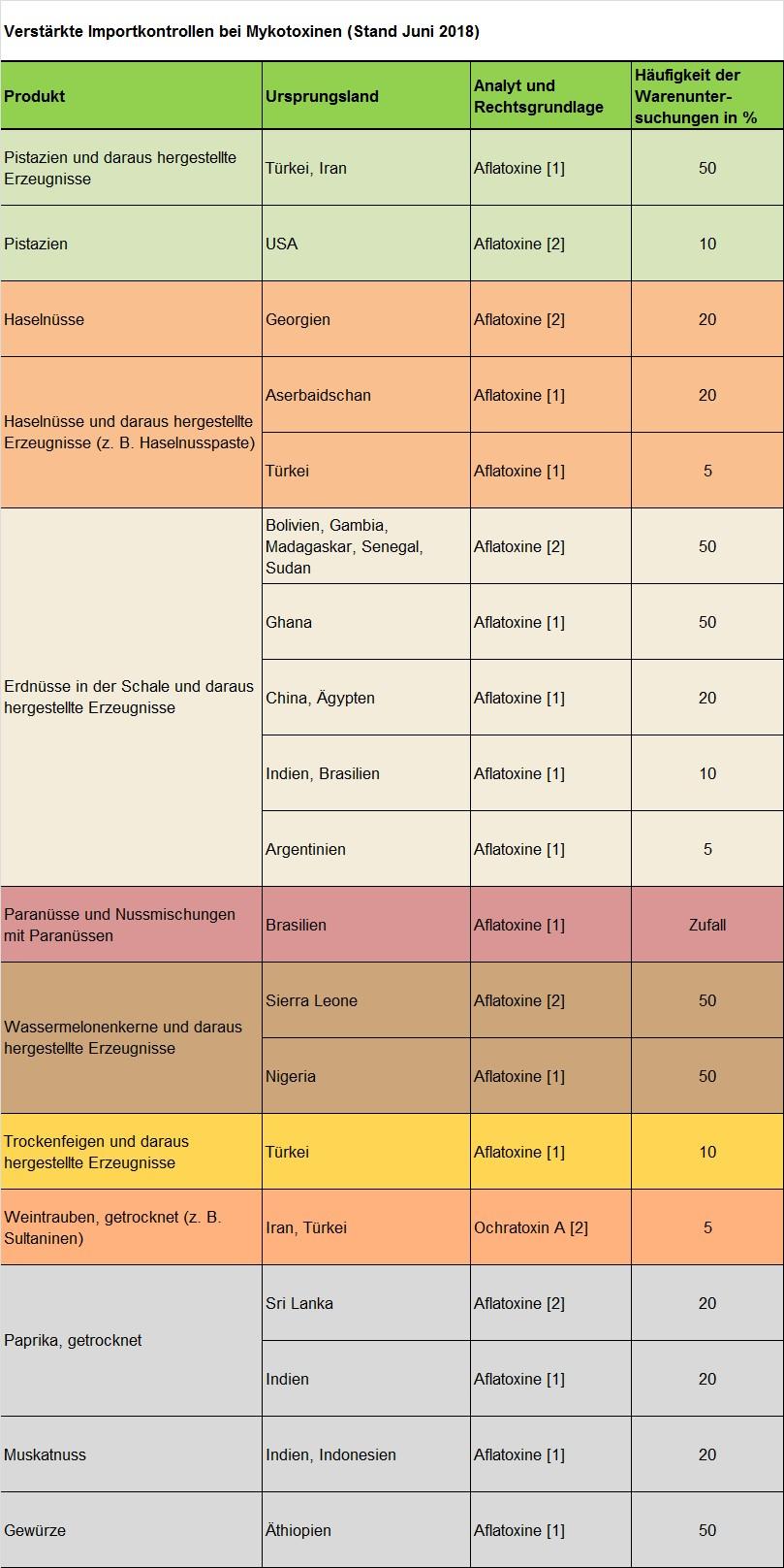 Tabelle 1 als Grafik. Quelle: CVUA Sigmaringen.