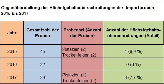 Tabelle 2 als Grafik. Quelle: CVUA Sigmaringen.