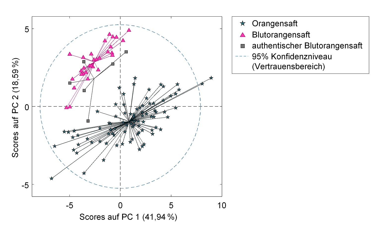 Grafik: Aminosäureprofile.