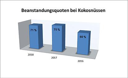 Tabelle, Quelle:CVUA Sigmaringen.