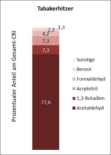 Abb. 6: Beitrag der Schadstoffe im Zigarettenrauch am Gesamt-CRI, berechnet mit gemittelten Gehalten der Projektproben (links) und Beitrag der Schadstoffe im Aerosol eines Tabakerhitzers am Gesamt-CRI berechnet mit Gehalten des THS2.2 D2 nach Schaller et al. (2016) (rechts)