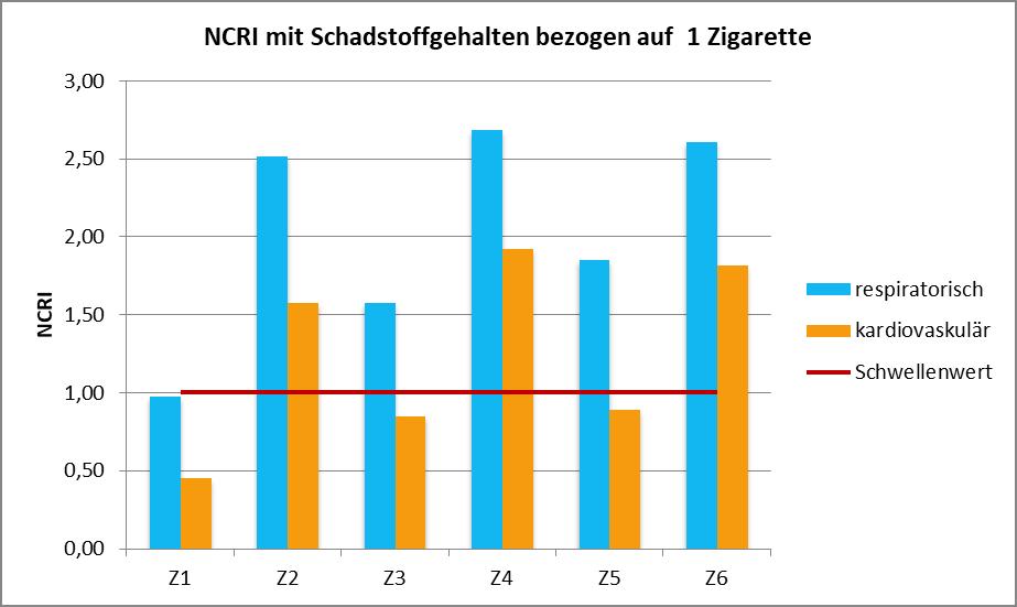 Abb. 7: NCRI der untersuchten Zigarettenmarken für respiratorische und kardiovaskuläre Effekte berechnet mit Gehalten bezogen auf eine Zigarette (oben) und berechnet mit Gehalten bezogen auf 1 mg Nikotin (unten)