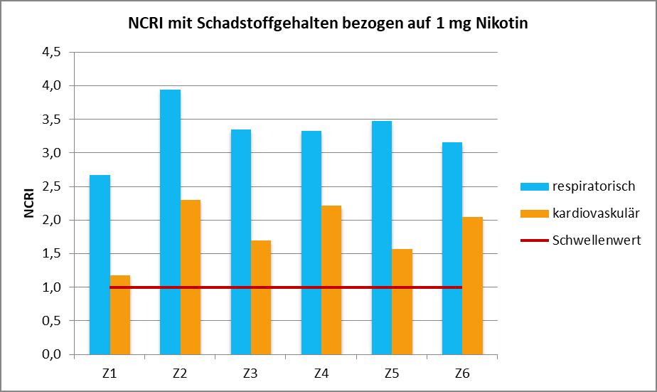 Abb. 7: NCRI der untersuchten Zigarettenmarken für respiratorische und kardiovaskuläre Effekte<br>                    berechnet mit Gehalten bezogen auf eine Zigarette (oben) und berechnet mit Gehalten bezogen auf 1 mg Nikotin (unten)