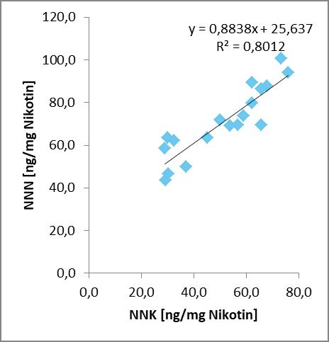 Abb. 8: Vergleich der linearen Regression von NNK und NNN in der             Konzentration ng/Zig. (links) zu ng/mg Nikotin (rechts)