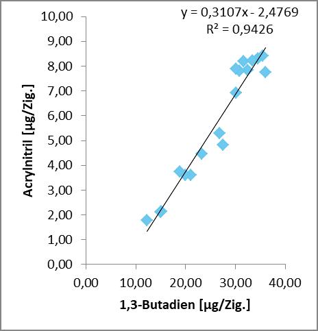 Abb. 9: Vergleich der linearen Regression von 1,3-Butadien und           Acrylnitril in der Konzentration µg/Zig. (links) zu µg/mg Nikotin          (rechts)
