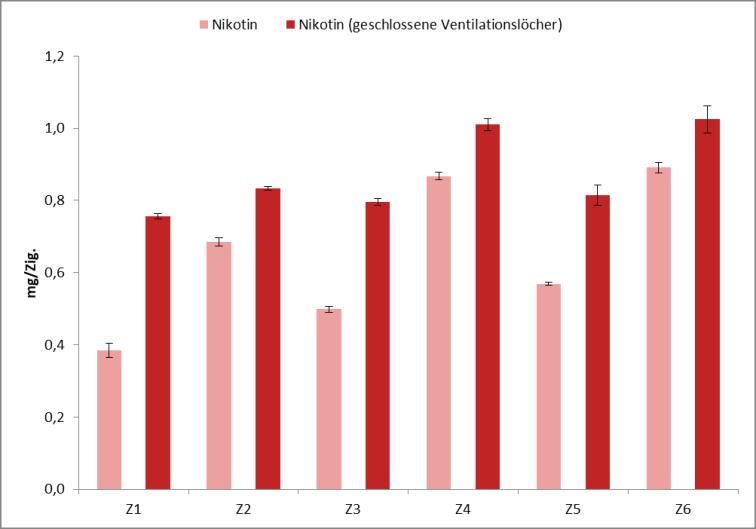 Abb. Vergleich der Gehalte von Kohlenmonoxid und Teer und Nikotin; Zum Vergrößern klicken