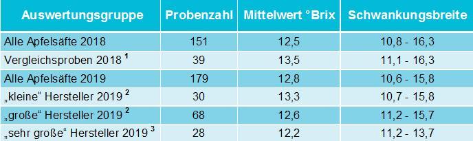 Quelle:CVUA Sigmaringen