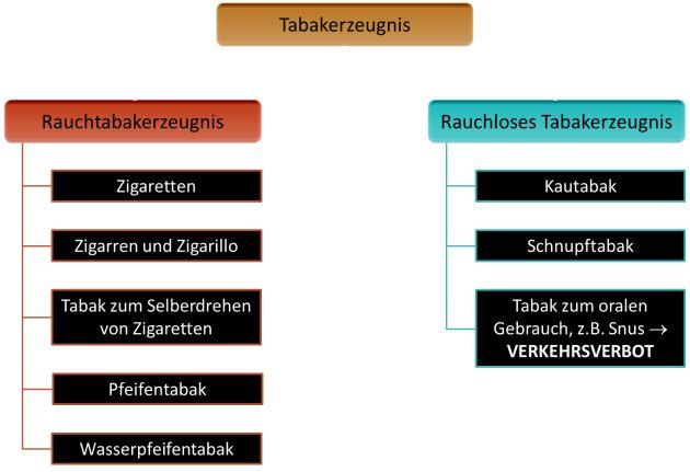 deutsche dating spiele verwandte produktgruppen