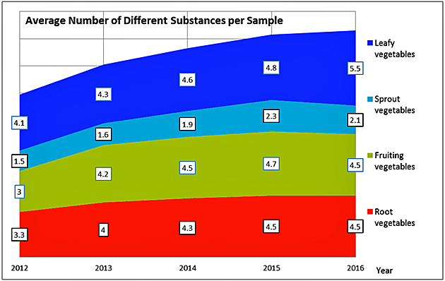 Illustration 2 Average number of different pesticide substances per sample in various types of vegetables (CVUAS 2012-2016; residue definitions according to legal stand in 2016).