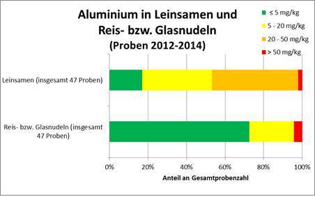 Aluminium in Leinsamen und Reis- bzw. Glasnudeln (Proben 2012 - 2014)