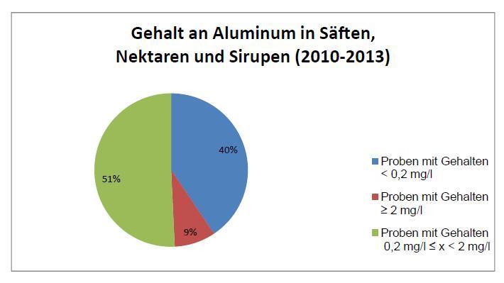 Gehalt an Aluminium in Säften, Nektaren und Sirupen (2010 - 2013)