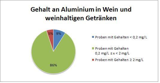 Gehalt an Aluminium in Wein und weinhaltigen Getränken