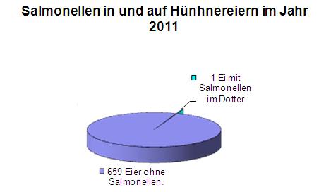 überprüfung mehrfamilienhäuser salmonellen